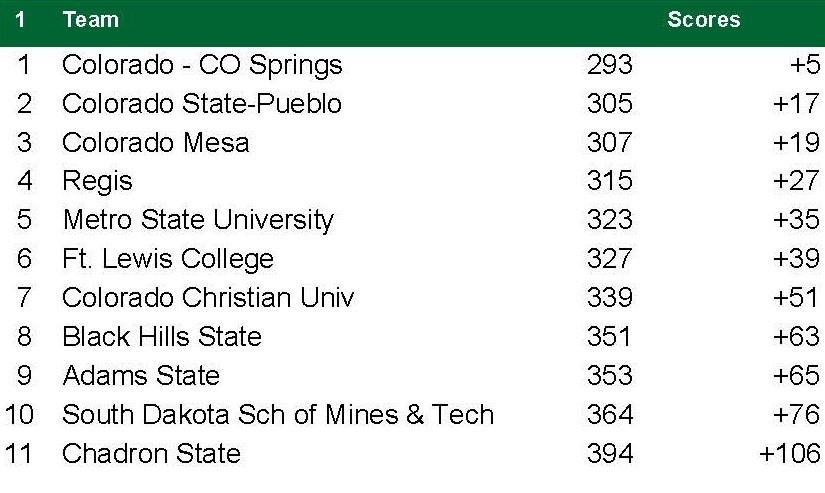 RMAC Day one results